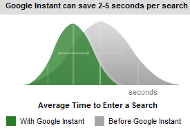 before-google-instant-graph
